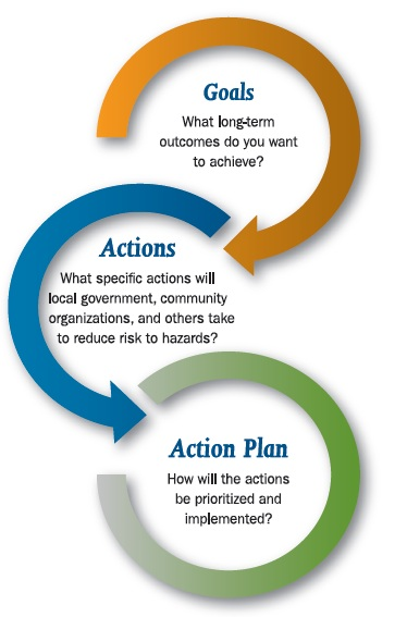 Beyond The Basics  The Mitigation Strategy Goals Actions Action Plan